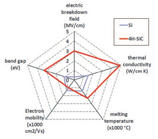 Physical material properties of Siand SIC suitable for power electronic semiconductors [3]