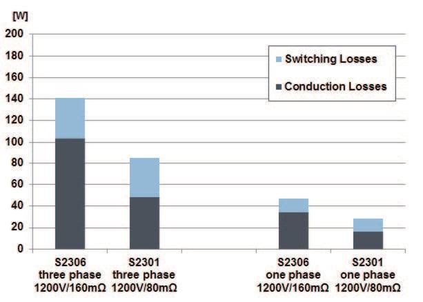 Simulation results of the loss simulation of the semiconductors at nominal load(10kVA, cos (φ) =1, VIN =700VDC, 380VAC, fs=100 kHz)