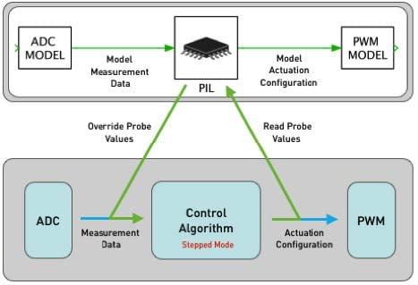 Principle of PIL simulation