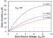 Typical on-state characteristics of 1200V-80mΩ SiC normally-on JFETs.