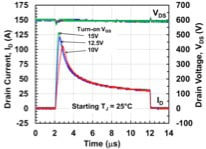 Measured short-circuit waveforms of a 1.2kV-100mΩ SiC cascode at a starting Tj of 25°C and a bus voltage of 600V.