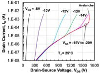 Blocking characteristics of 1200V- 80mW SiC normally-on JFETs at room temperature.