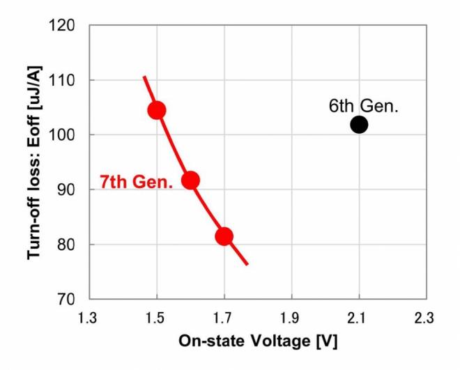 The trade-off relationship between turn-off losses and on-state voltage drop. Tj=150°C, VCC=600V, VGE=+15V/-15V, (same current density)