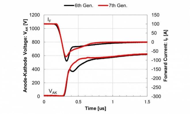 Reverse recovery switching waveforms of 7th gen. diode and 6th gen. diode.Switching conditions: Tj=150°C, VCC=600V, IC=100A (1x Inom), VGE=+15V/-15V.
