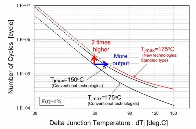 dTj power cycling capability curve