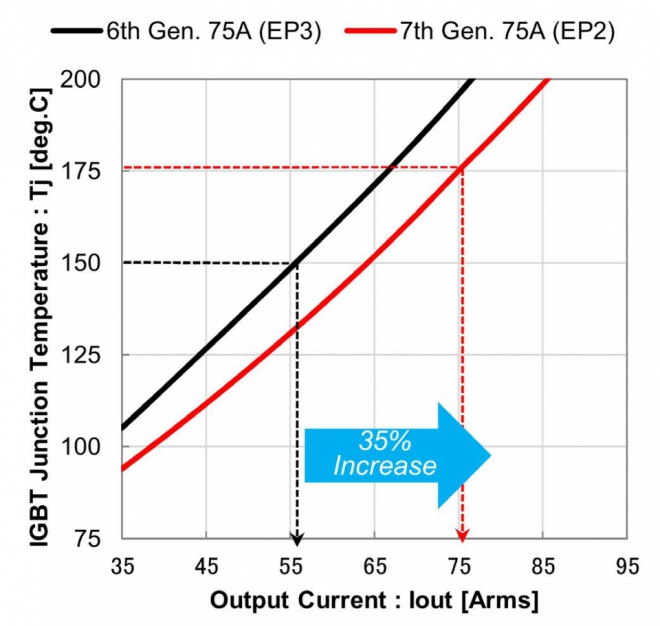 Comparison of output current dependency vs. IGBT junc-tion temperature (fc=8kHz switching frequency)
