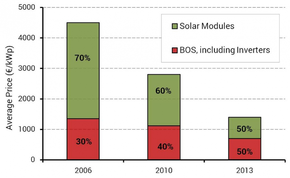 Average price of 10–100 kWp PV rooftop systems in Ger-many (2006–2013)