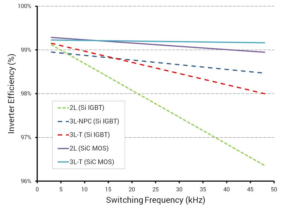 Efficiency comparison for five different 50kW inverters using various high speed Si IGBT and SiC MOSFET devices as a function of switching frequency