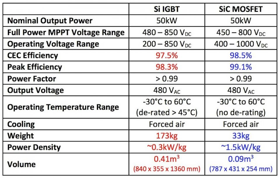 A comparison of the key metrics for 50kW string inverters developed using Si IGBT and SiC MOSFET technologies