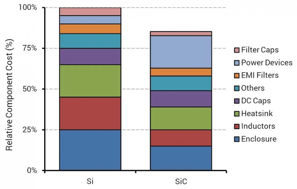 The relative costs of the main components within a Si IGBT-based and SiC MOSFET-based 50kW string inverter