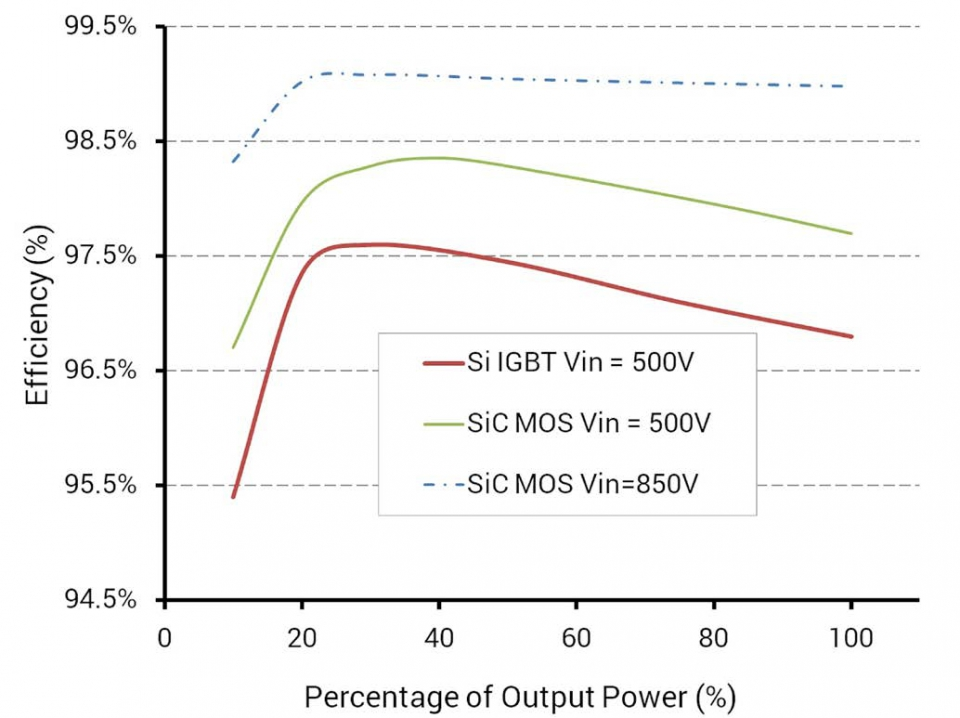 Efficiency versus the percentage of output power for a Si IGBT-based inverter and a SiC MOSFET-based inverter