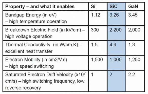 Silicon Carbide's high-temperature operation combined with its high voltage operation and heat transfer properties make it the most suitable material for high power semiconductors.