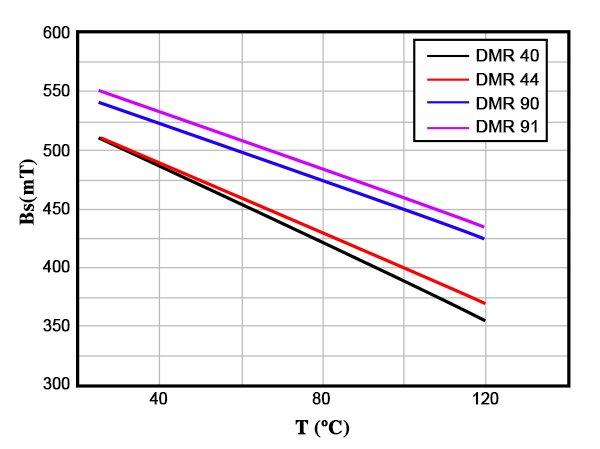 Bs-T curves for DMR40/DMR44/DMR90/DMR91