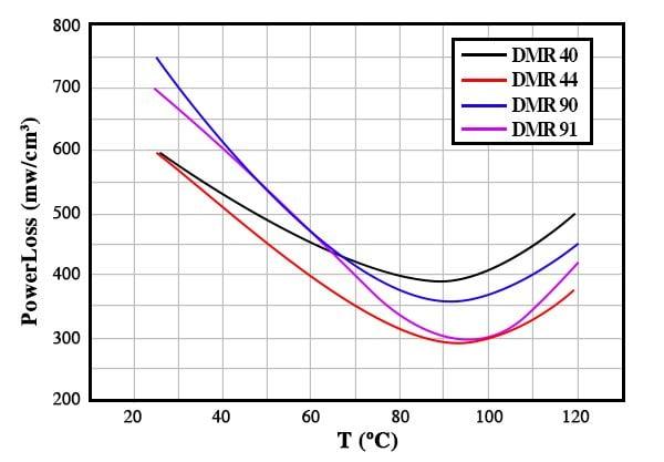 Power loss T curves for DMR40/DMR44/DMR90/DMR91