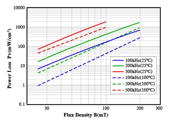Power Loss vs. Flux Density for DMR91 with Frequency as Parameter