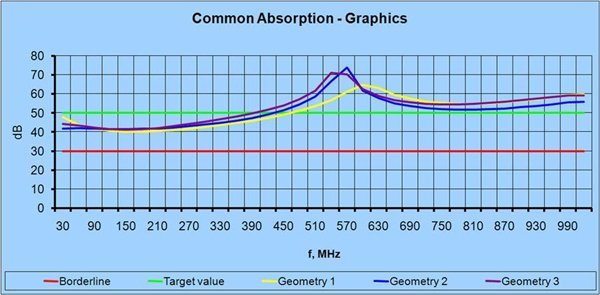 The common absorption graphics of the three geometry simulation models