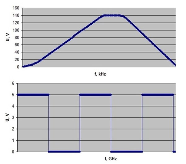 Figure 1: Graph of High-Frequency Low-Voltage Controller Area Network Signal