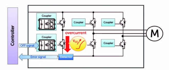 Short-circuit currents can damage the inverter power transistors