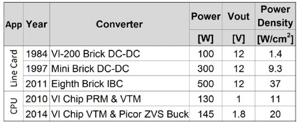 Power density for various power converters with 48 V inputs and 12 V or 1.x V outputs