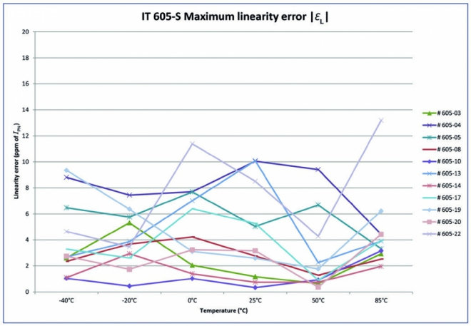 Electrical offset drift and linearity error from -40 to+85˚°C – IT 605-S model – measured in ppm of IPN (bottom)