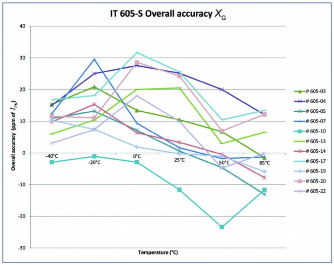 Overall accuracy from -40 to +85˚C – IT 605-S model – in ppm of IPN