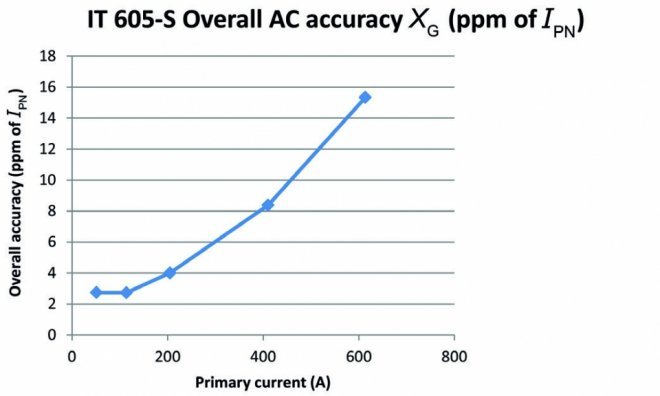 Overall accuracy in AC – IT 605-S model – in ppm of IPN at room temperature