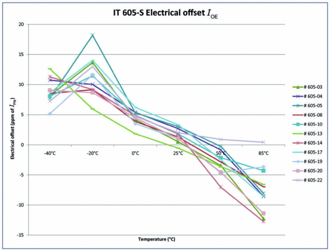 Electrical offset drift and linearity error from -40 to+85˚°C – IT 605-S model – measured in ppm of IPN (top)