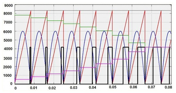 An illustration of T_on timing generation.Legend: Blue – rectified power line voltage, Red – full cycle period timing counter, Black – driver to Sw1, Green – time OFF to Sw1,Magenta – Time ON to Sw1.