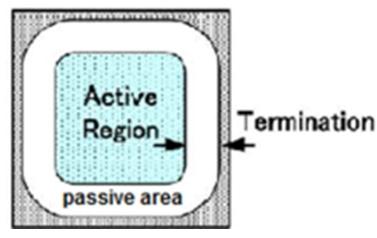 IGBT chip areas