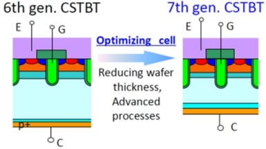 Evolution of IGBT Chip structures