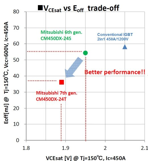 VCE(sat)- Eoff tradeoff of 1200V/450A Modules