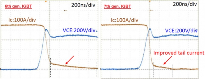 turn-off waveform comparison 6th,7th gen. 1200V/450A Modules.