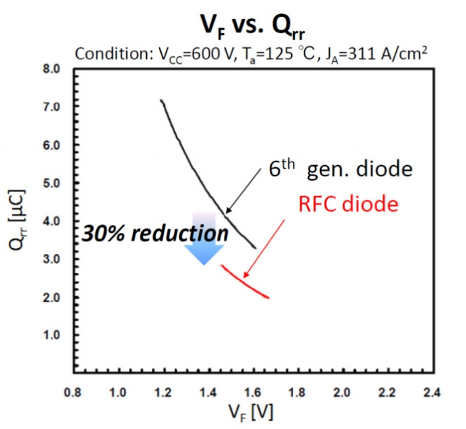 Qrr vs VF tradeoff of 1200V diodes