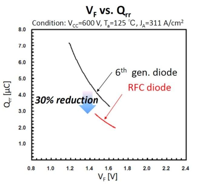 Qrr vs VF tradeoff of 1200V diodes