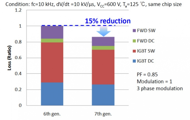 Loss simulation result of 7th and 6th gen IGBT under inverter mode operation conditions