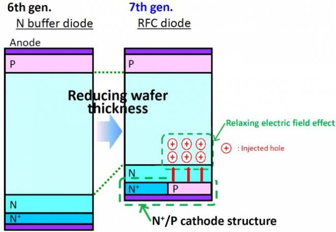 crossection of 6th and 7th gen diode structure
