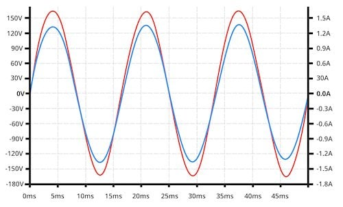 The system's voltage (the orange trace) and current (the blue trace) are now in phase.
