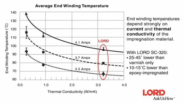 Average End Winding Temperature Chart