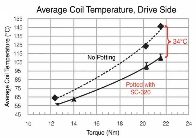 Average Coil TemperatureDriveChart