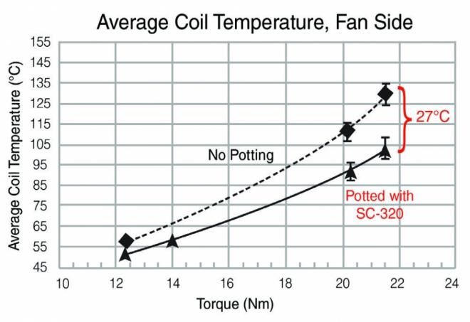 Average Coil Temperature Fan Chart