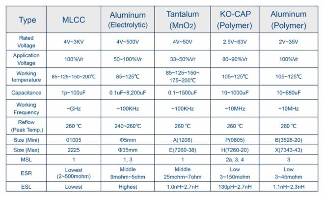Capacitor Type comparison