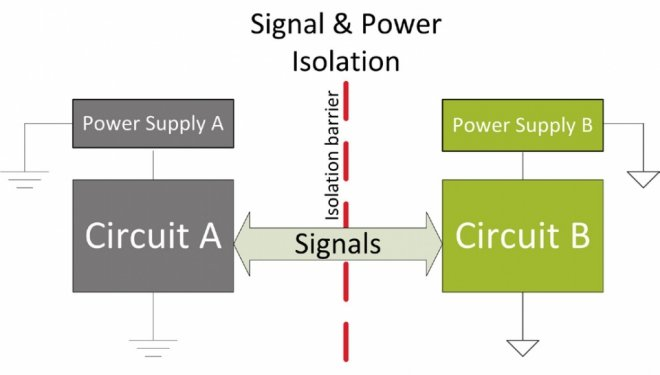 Isolating signals and power is necessary for many designs