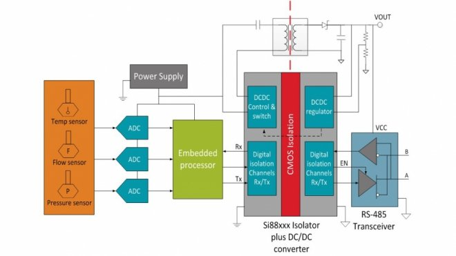 Si88xx solution used to isolate an RS-485 interface