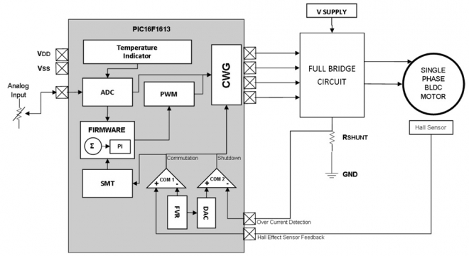 Block diagram of single-phase BLDC driver