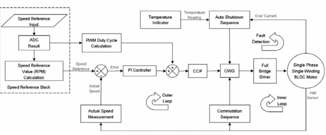 Control diagram of motor driver