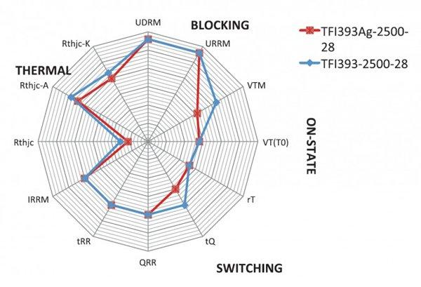 Relation of TFI393-2500-28 thyristor's main characteristics