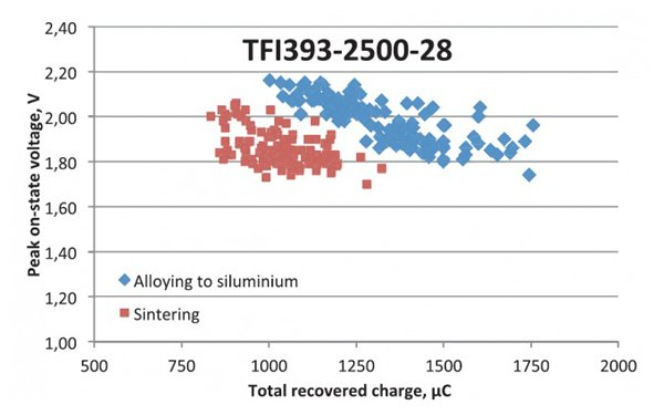 VTM - Qrr relation of TFI393-2500-28 thyristors