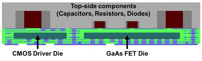PCB-embedded two-phase power stage with GaAs FET quad (Courtesy of Sarda Technologies Inc.)