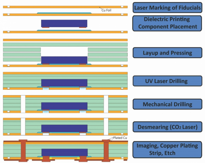 AT&S Embedded Component Packaging (ECP™) Process Flow