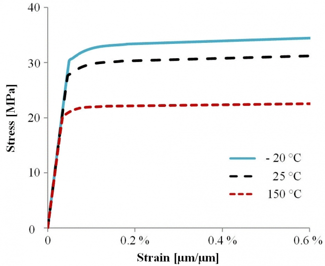 Temperature-dependent stress-strain curves of Al-H11 wire obtained from tensile test